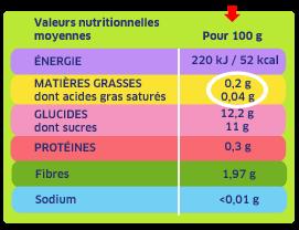 Etiquette matieres grasses